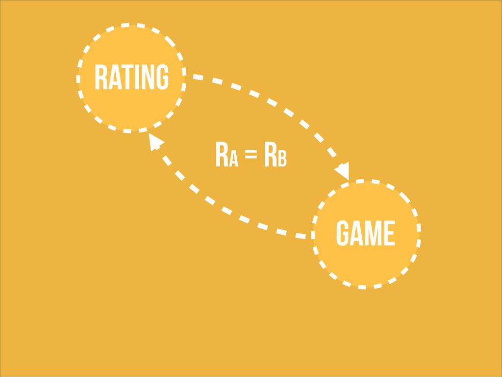 Rating game Ra = Rb