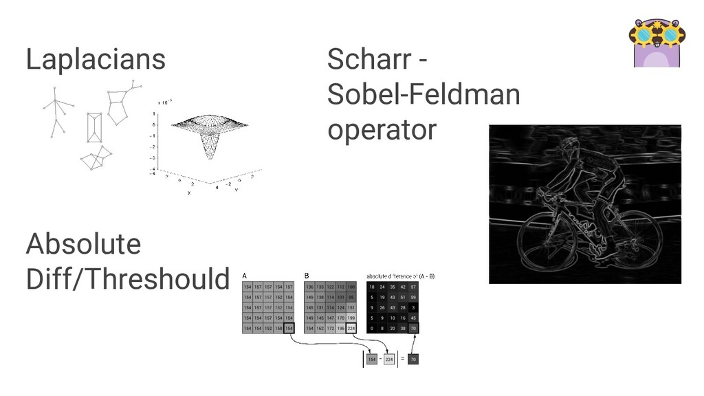 Laplacians Scharr - Sobel-Feldman operator Abso...