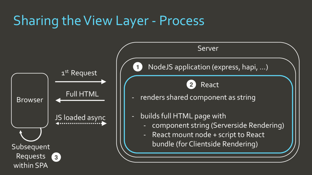 1st Request Browser Full HTML JS loaded async S...