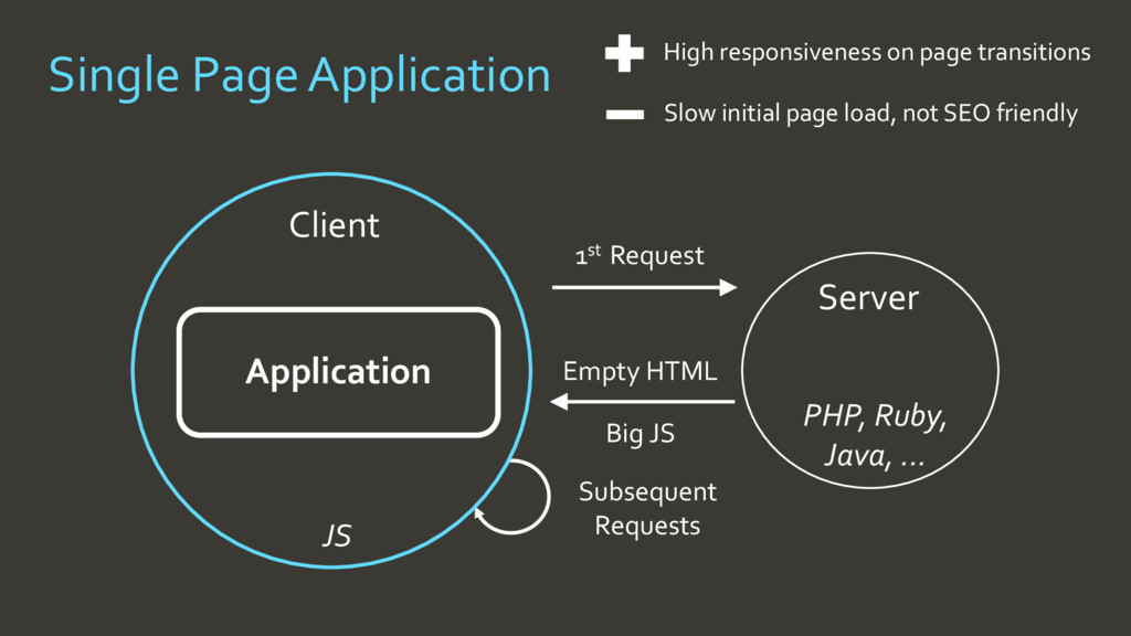 Single Page Application Slow initial page load,...