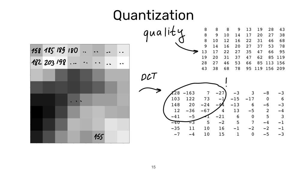 Quantization 15 128 -163 7 -27 -3 3 -8 - 3  103...