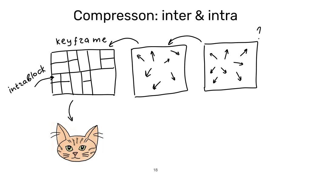 Compresson: inter & intra 18