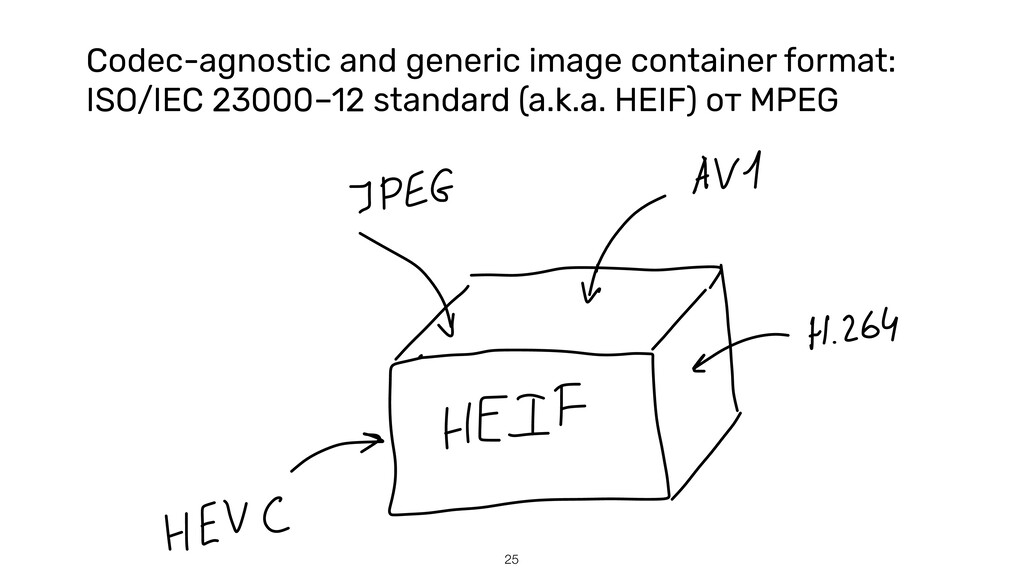 Codec-agnostic and generic image container form...