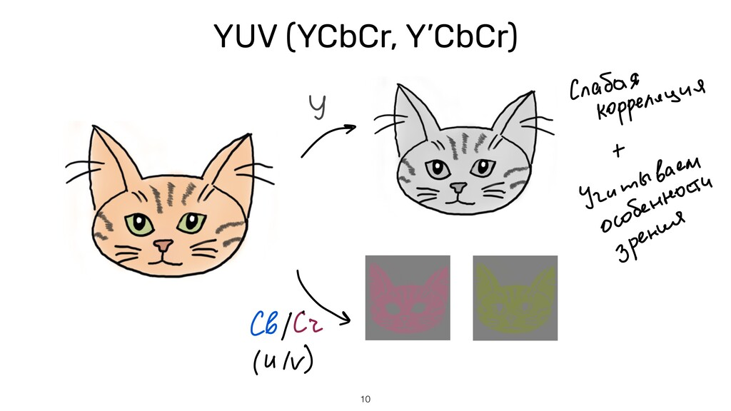 10 YUV (YCbCr, Y'CbCr)