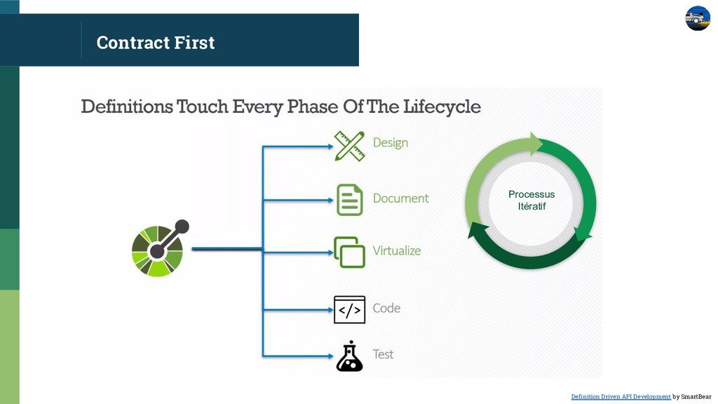 Contract First Processus Itératif Definition Dr...