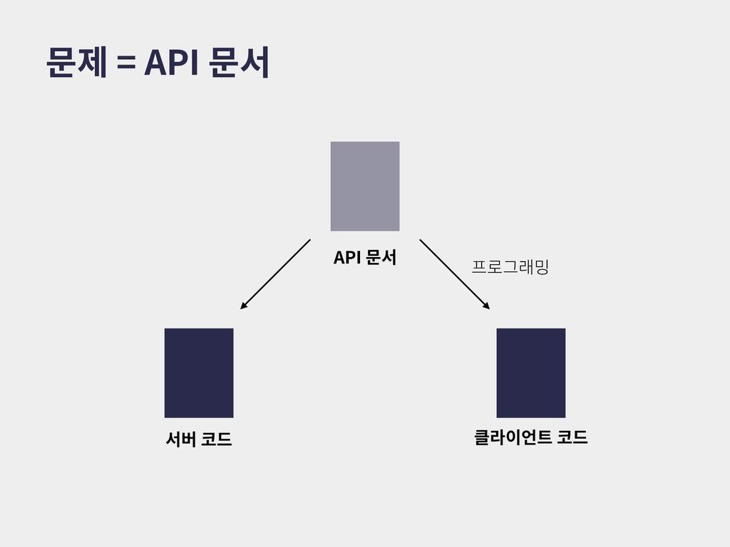 문제 = API 문서 API 문서 서버 코드 클라이언트 코드 프로그래밍