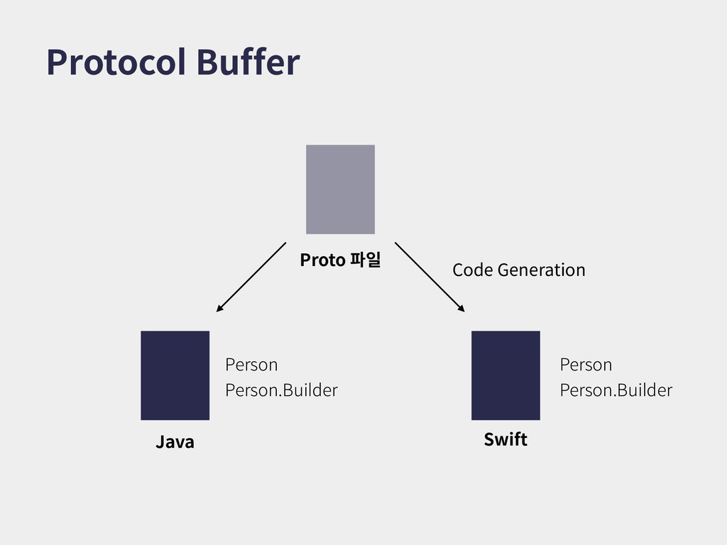 Protocol Buffer Proto 파일 Java Swift Code Genera...