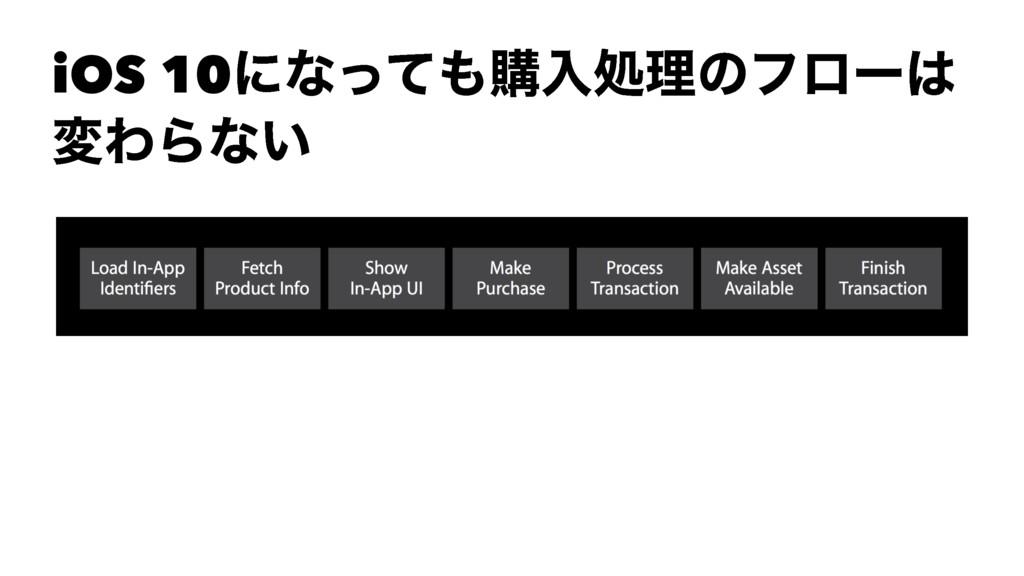 iOS 10ʹͳͬͯߪೖॲཧͷϑϩʔ มΘΒͳ͍