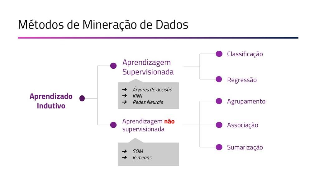 Classificação Aprendizagem Supervisionada Apren...
