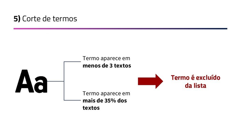 5) Corte de termos Termo aparece em menos de 3 ...