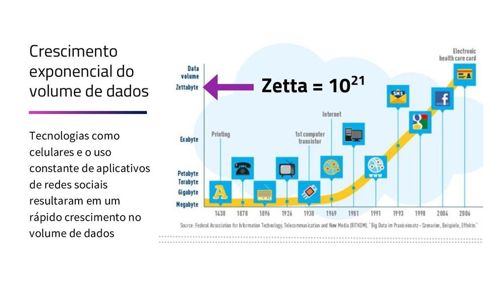 Zetta = 1021 Crescimento exponencial do volume ...
