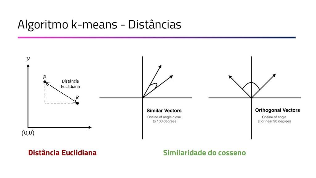 Algoritmo k-means - Distâncias Distância Euclid...
