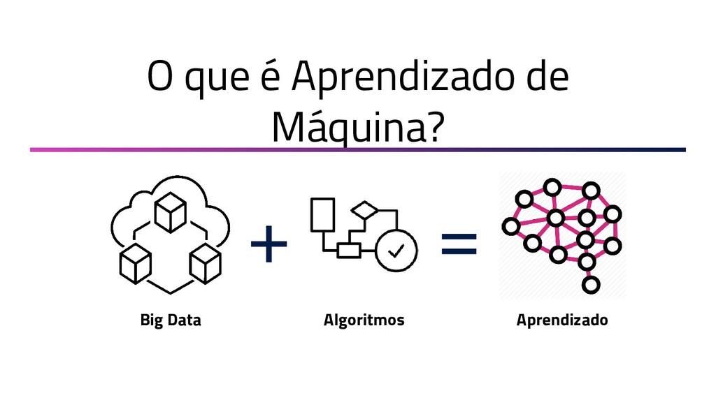 O que é Aprendizado de Máquina? + = Big Data Al...