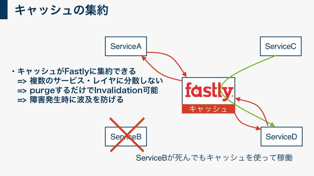 Ωϟογϡͷू ServiceB ServiceC Ωϟογϡ ServiceD Servi...