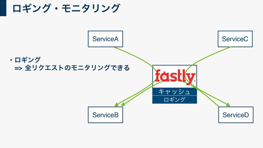 ϩΪϯάɾϞχλϦϯά ServiceB ServiceC ServiceD ɾϩΪϯά ...