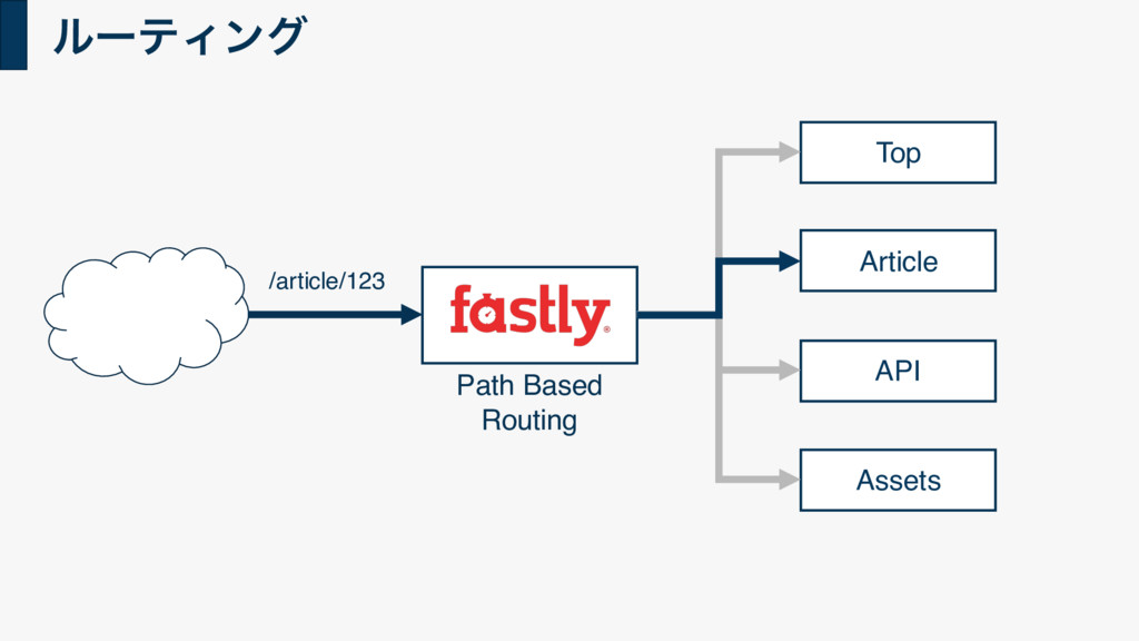 ϧʔςΟϯά Top Article API Assets /article/123 Path...