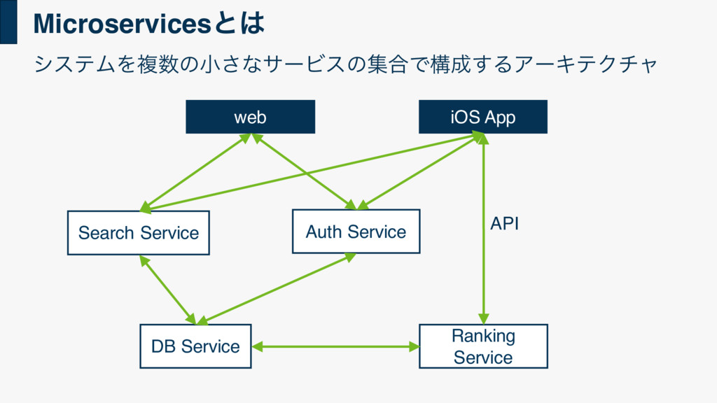 Microservicesͱ͸ Auth Service DB Service Ranking...