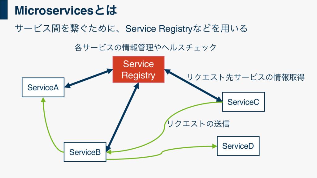 Microservicesͱ ServiceA ServiceB ServiceC Serv...
