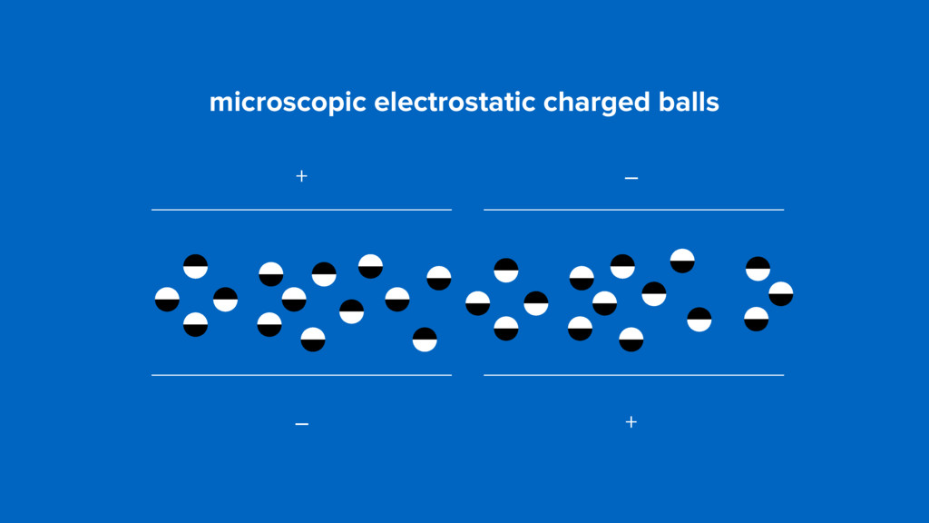 microscopic electrostatic charged balls + – – +