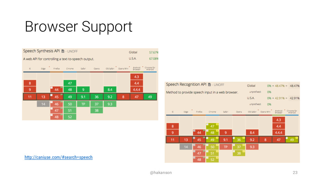 Browser Support @hakanson 23 http://caniuse.com...