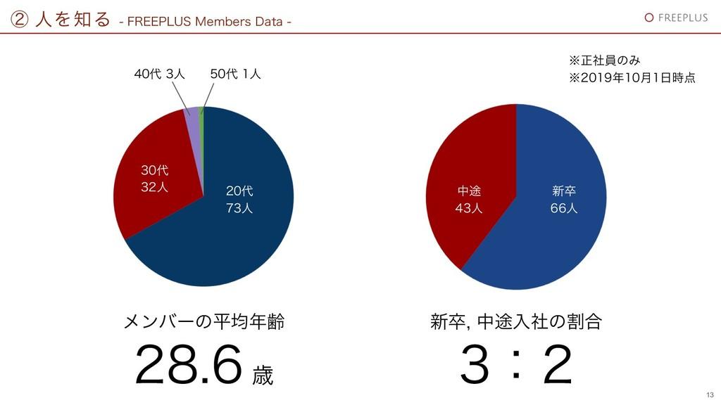 ᶄ ਓΛΔ  '3&&1-64.FNCFST%BUB 13  ਓ ...