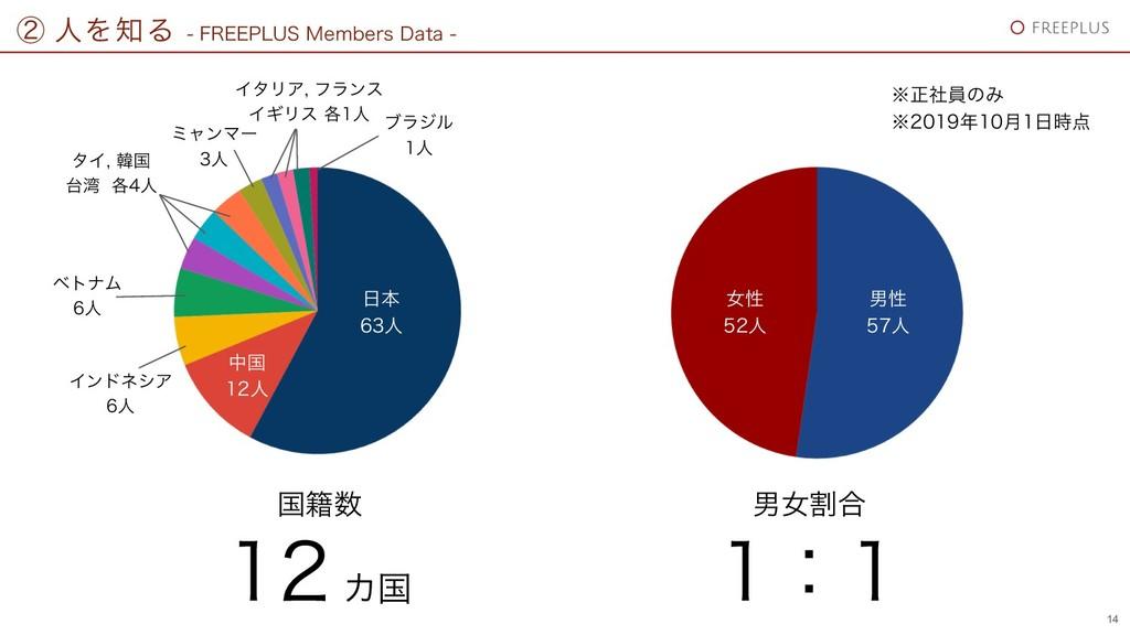 ᶄ ਓΛΔ  '3&&1-64.FNCFST%BUB 14 ৽ଔ ਓ த్ ...