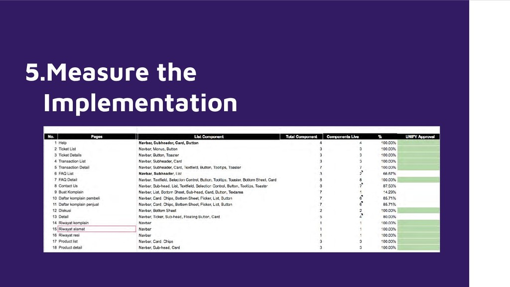 5.Measure the Implementation