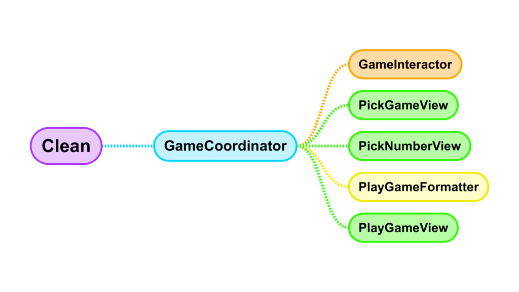 Clean GameCoordinator GameInteractor PickGameVi...