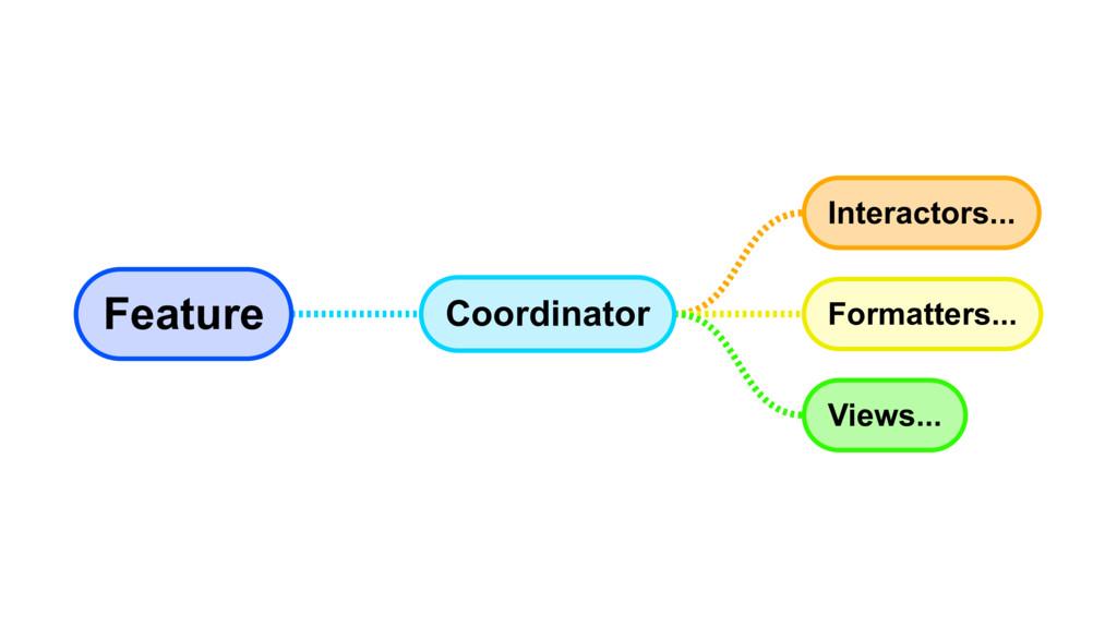Feature Coordinator Interactors... Formatters.....
