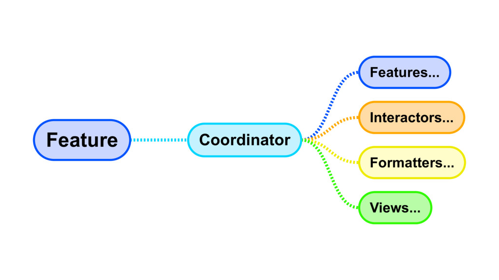 Feature Coordinator Features... Interactors... ...