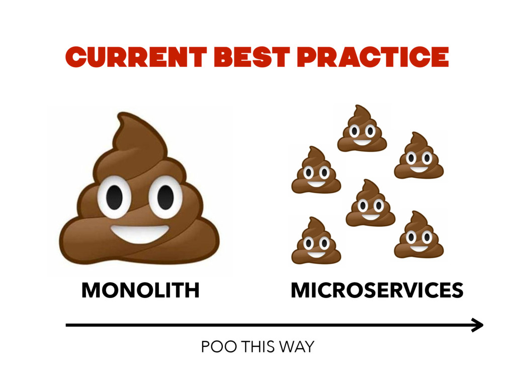 CURRENT BEST PRACTICE MONOLITH MICROSERVICES PO...