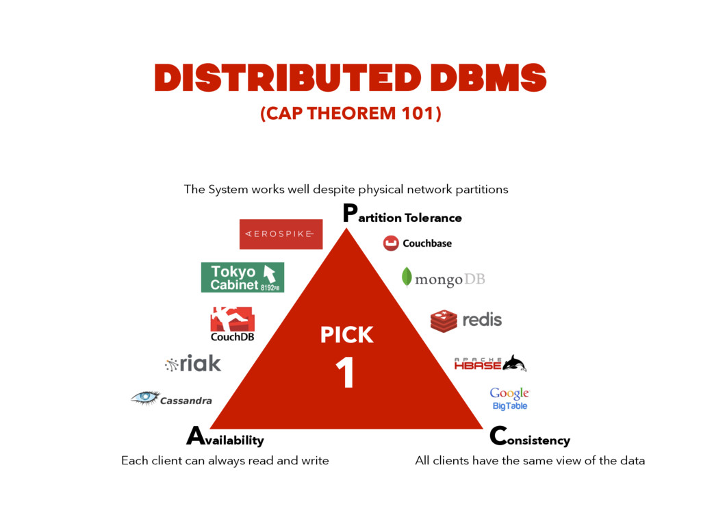 DISTRIBUTED DBMS PICK 1 Availability Each clien...
