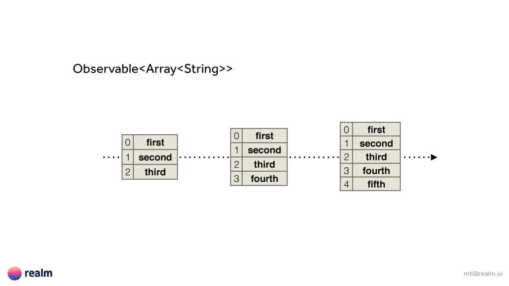 mt@realm.io Observable<Array<String>> 0 first 1 ...