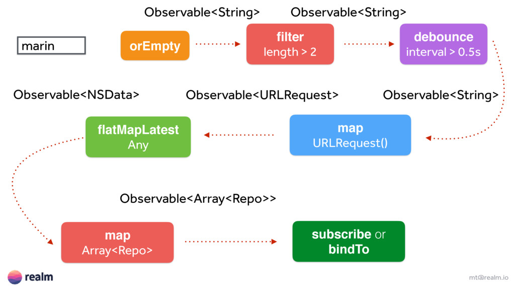 mt@realm.io marin Observable<String> filter leng...