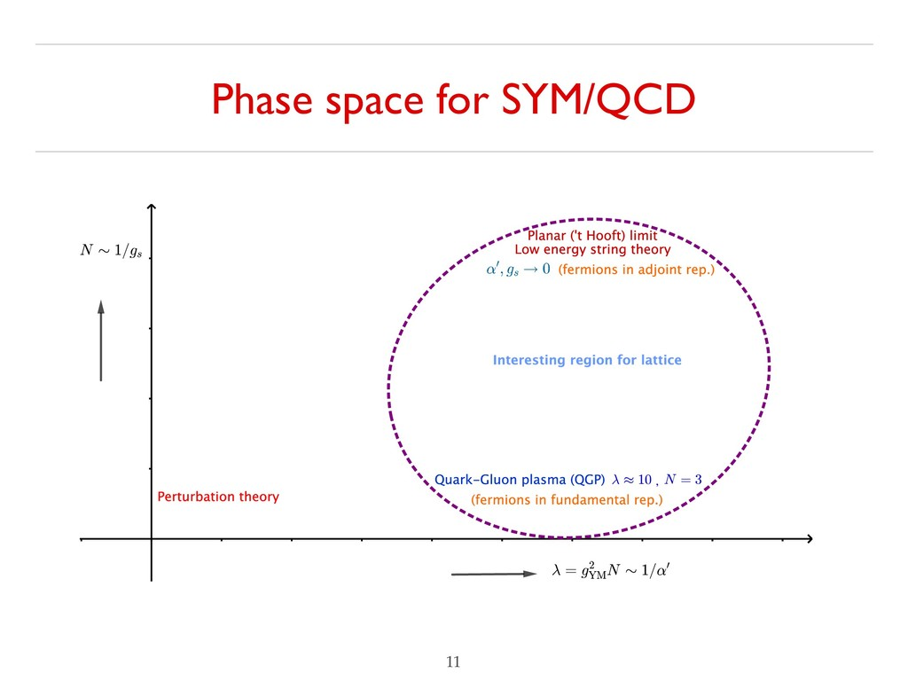 Phase space for SYM/QCD !11