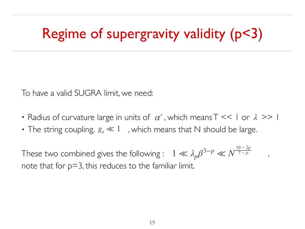 Regime of supergravity validity (p<3) !15 α′ λ ...