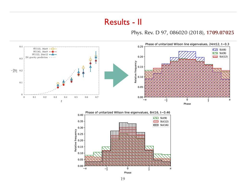 Results - II  Phys. Rev. D 97, 086020 (2018), ...