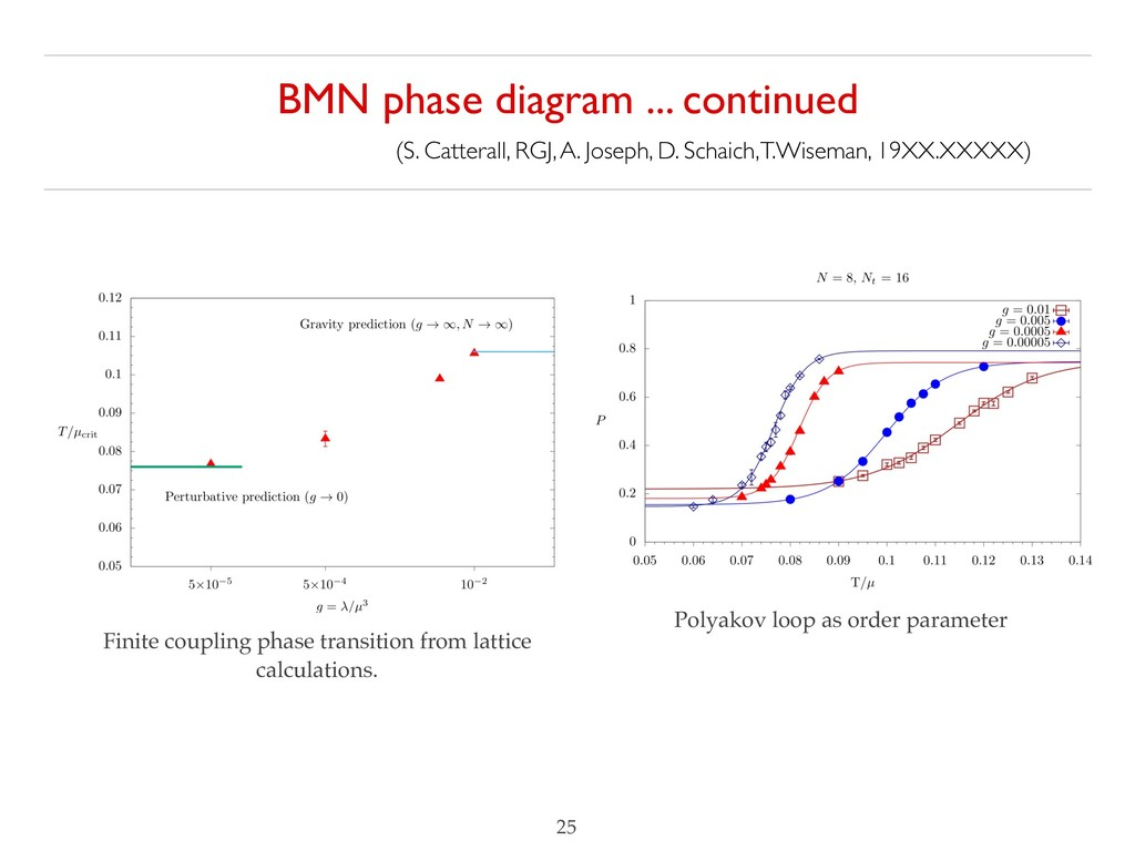BMN phase diagram ... continued (S. Catterall,...