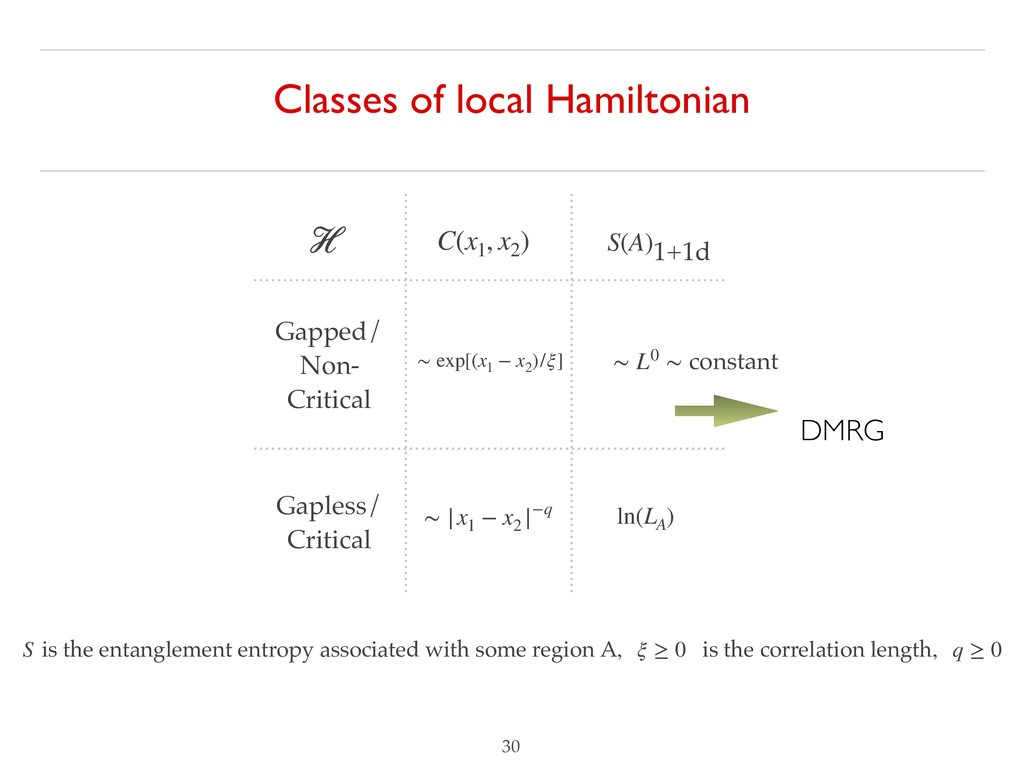 Classes of local Hamiltonian !30 DMRG Gapped/ N...