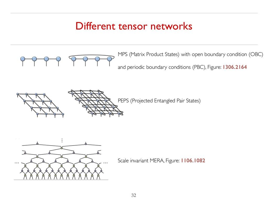 Different tensor networks !32 MPS (Matrix Produ...
