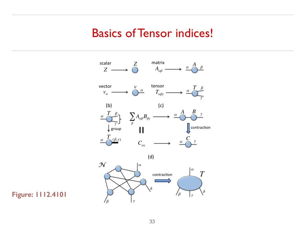 Basics of Tensor indices! !33 Figure: 1112.4101