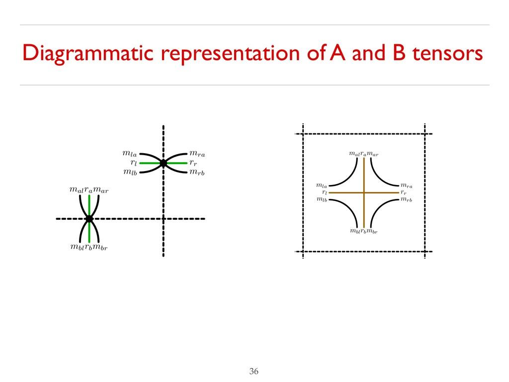 Diagrammatic representation of A and B tensors ...