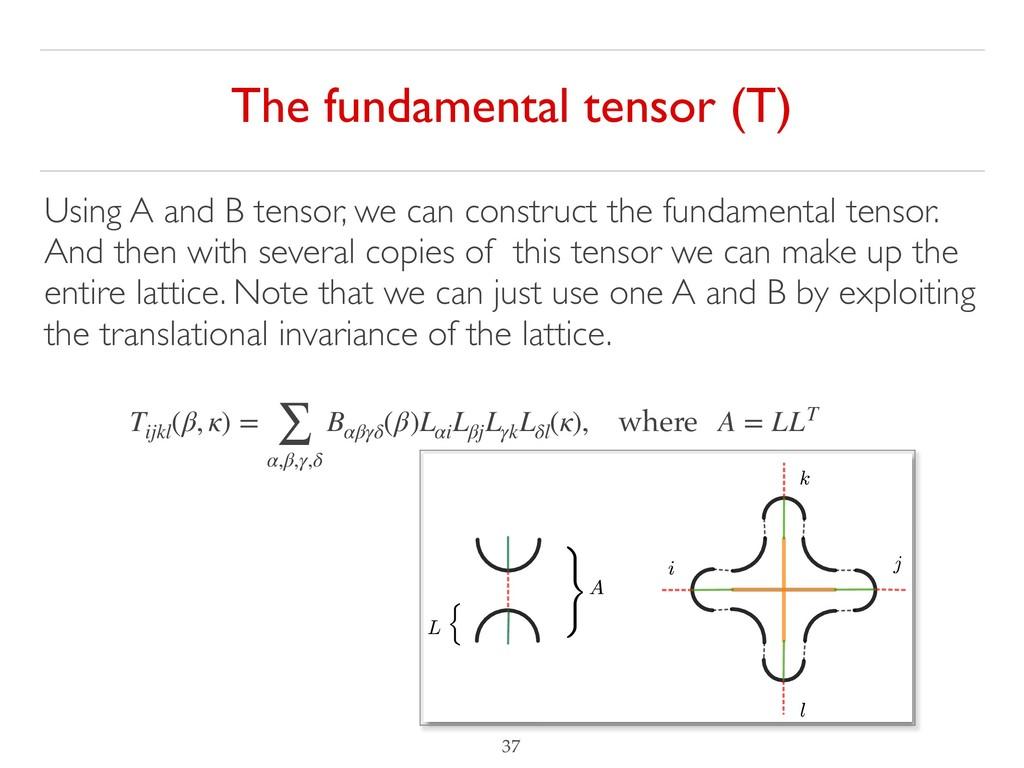 !37 The fundamental tensor (T) Tijkl (β, κ) = ∑...
