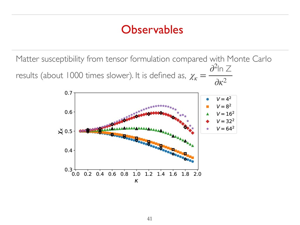 !41 Observables Matter susceptibility from tens...