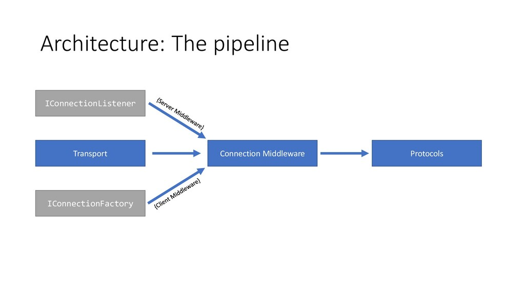 Architecture: The pipeline IConnectionListener ...