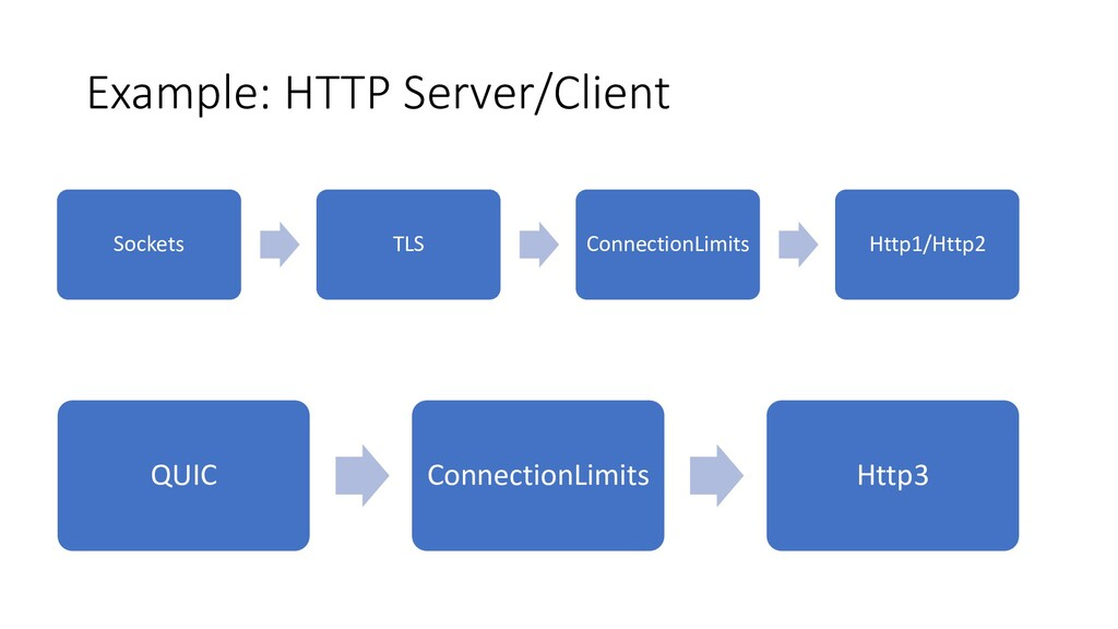 Example: HTTP Server/Client Sockets TLS Connect...