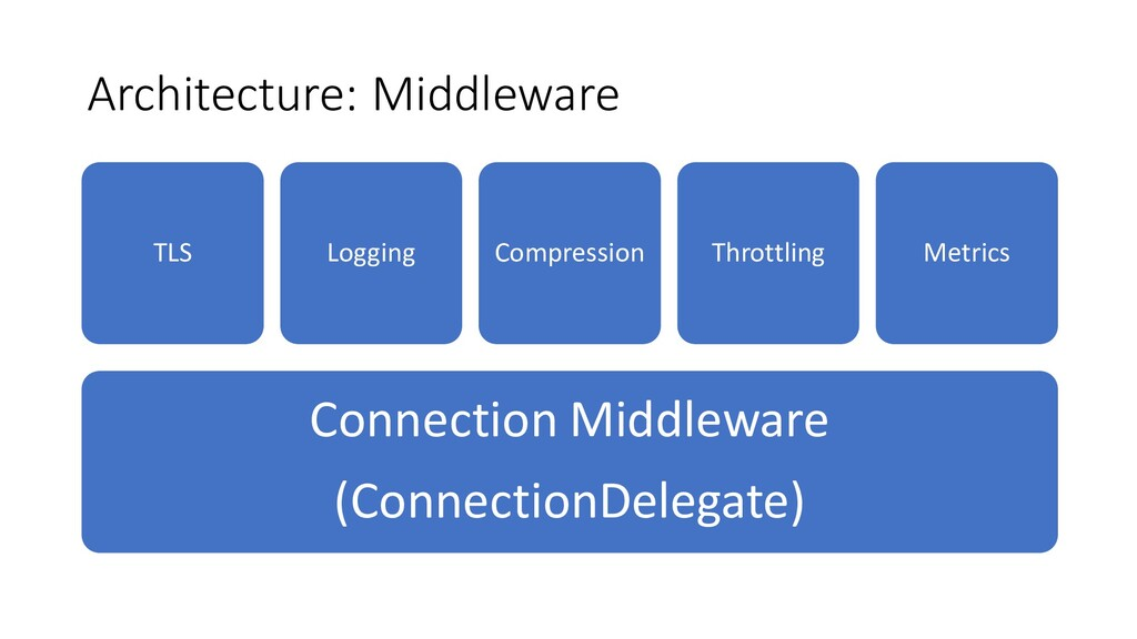 Architecture: Middleware Connection Middleware ...