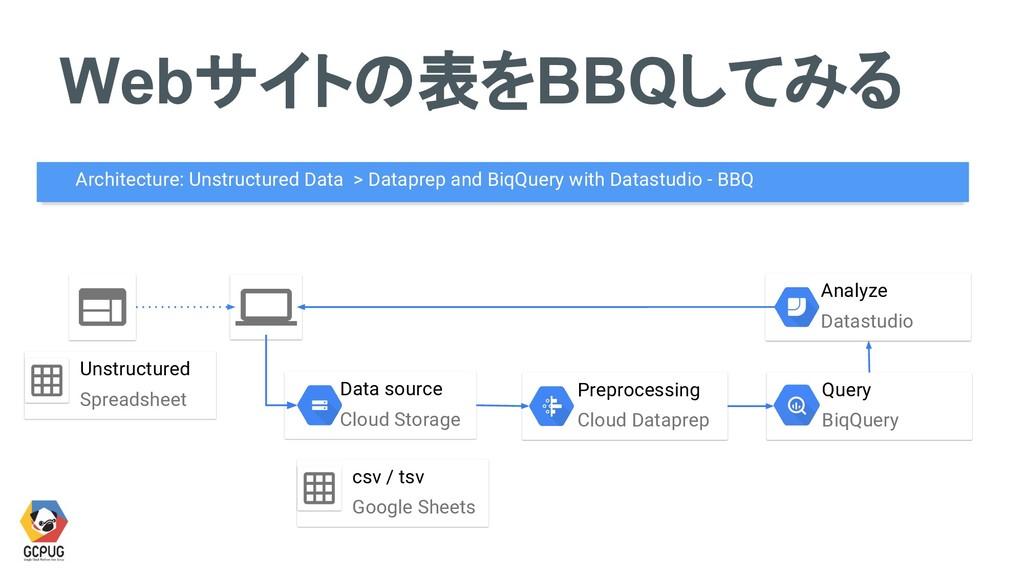 Data source Cloud Storage Webサイトの表をBBQしてみる Arch...