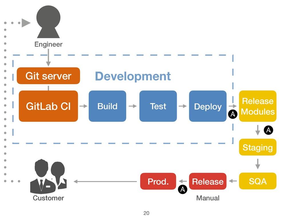 Manual 20 Customer Git server Development GitLa...