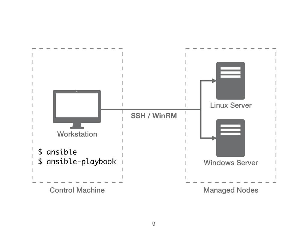 Linux Server Windows Server $ ansible $ ansible...